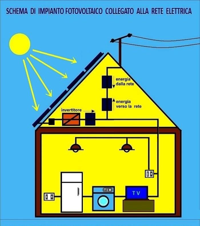 Schema Collegamento Impianto Fotovoltaico Alla Rete : Impianti fotovoltaici a verona e provincia